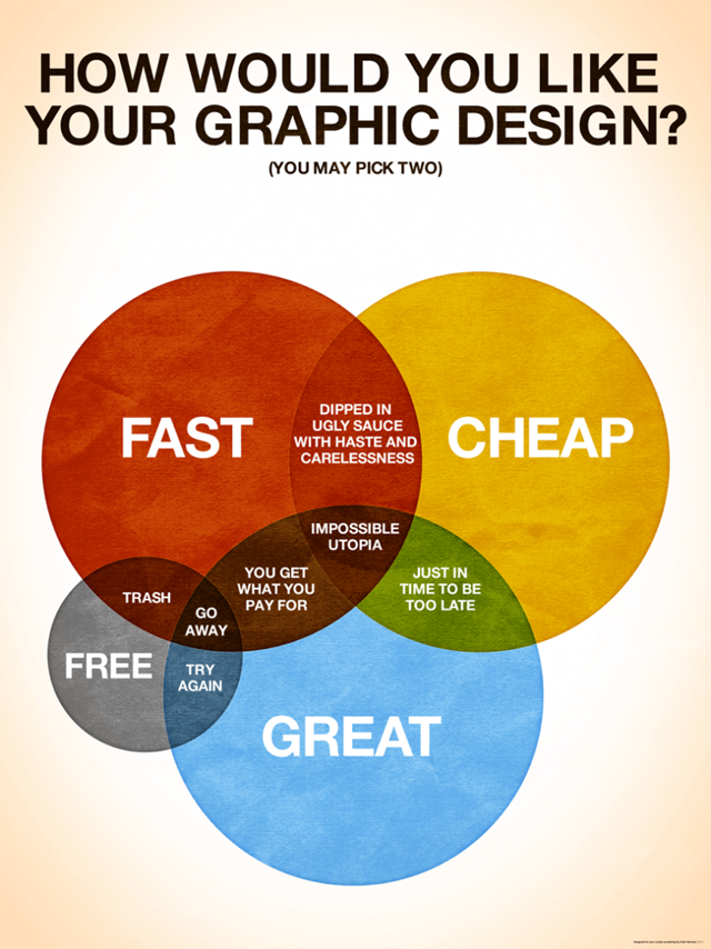 DesignVenn